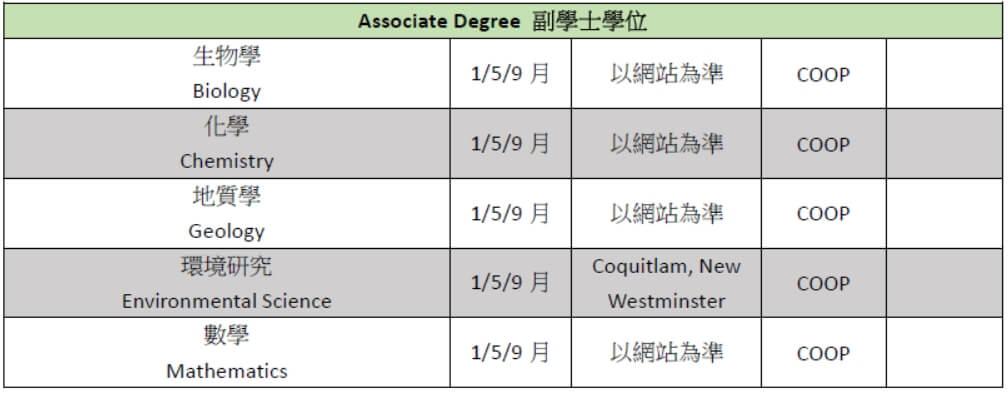 Douglas College course