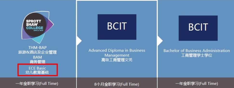 SSC BCIT Pathway transfer credit