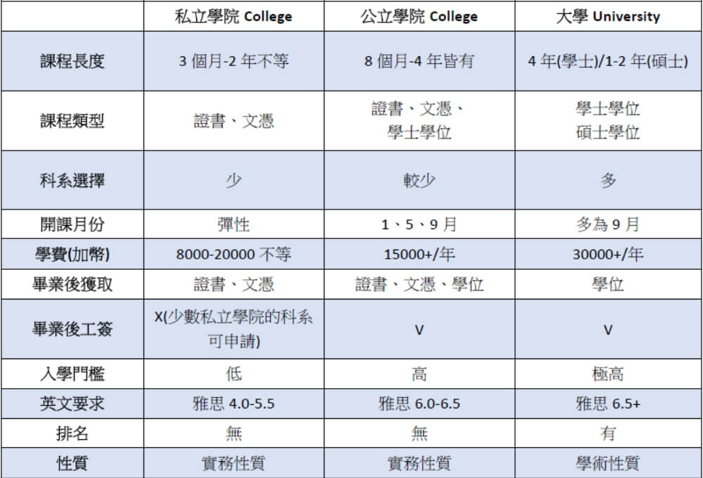private college public college university  公立學院 public college 2+3 express entry ee 留學轉移民 東岸 西岸
