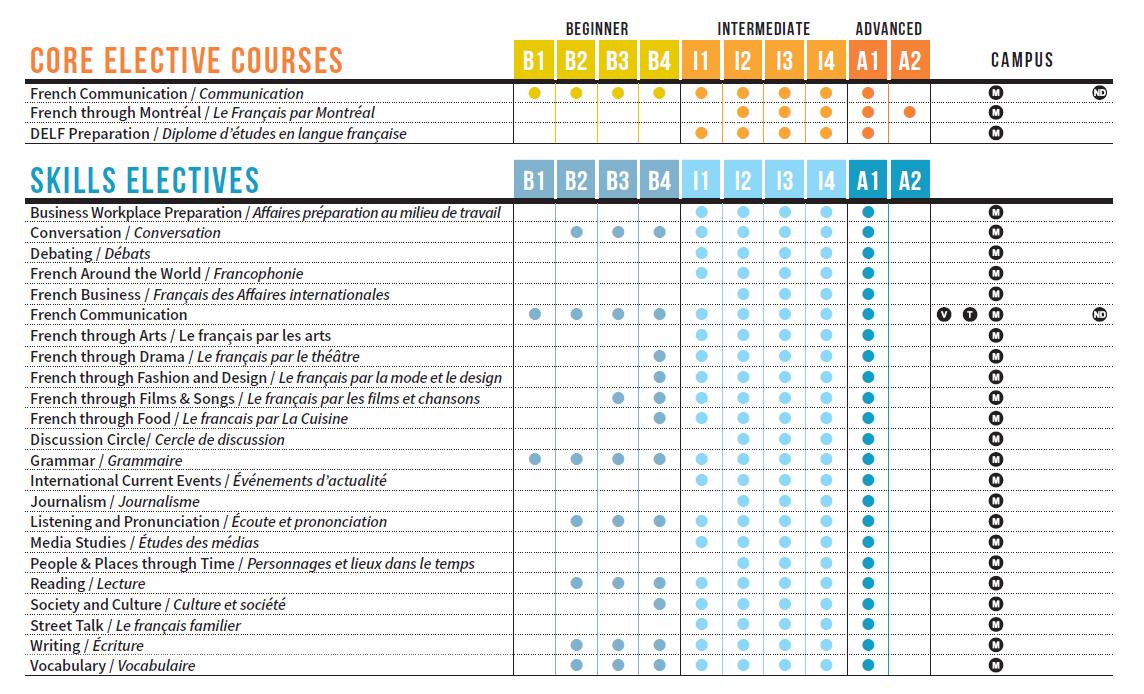ILSC electives course