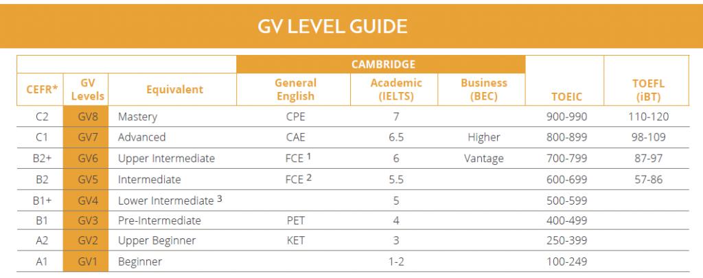 GV Global English levels GLC鉅霖