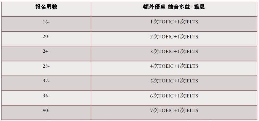2020蒙特婁【UMC】最新限時優惠-免費報考多益雅思!