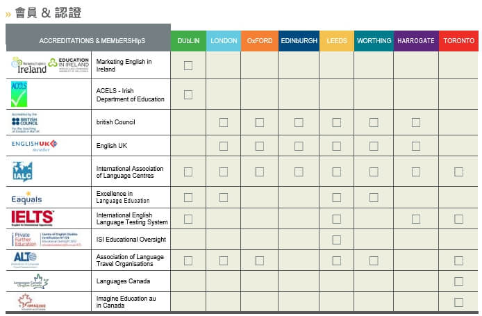 CES高品質學習環境【GLC鉅霖】英國6大分校