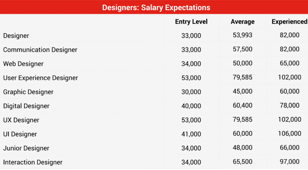 BCPNP IT Digital marketing job salary