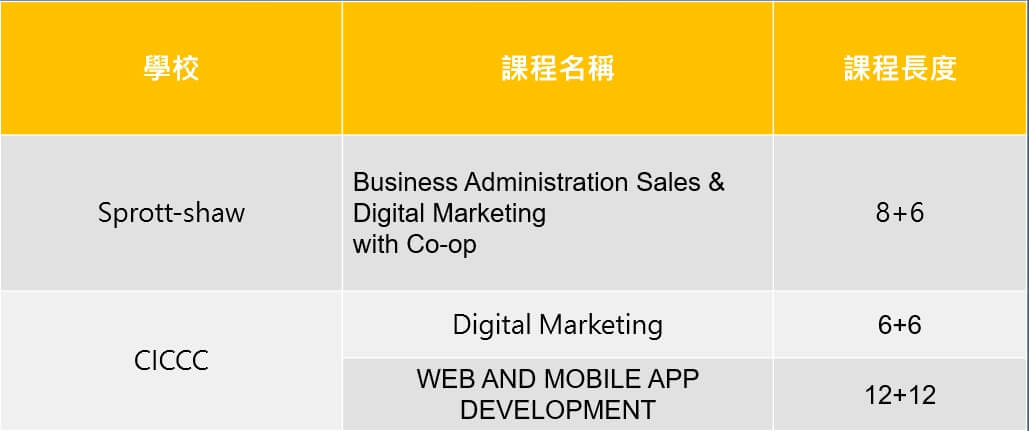 BCPNP digital marketing course 數位行銷課程